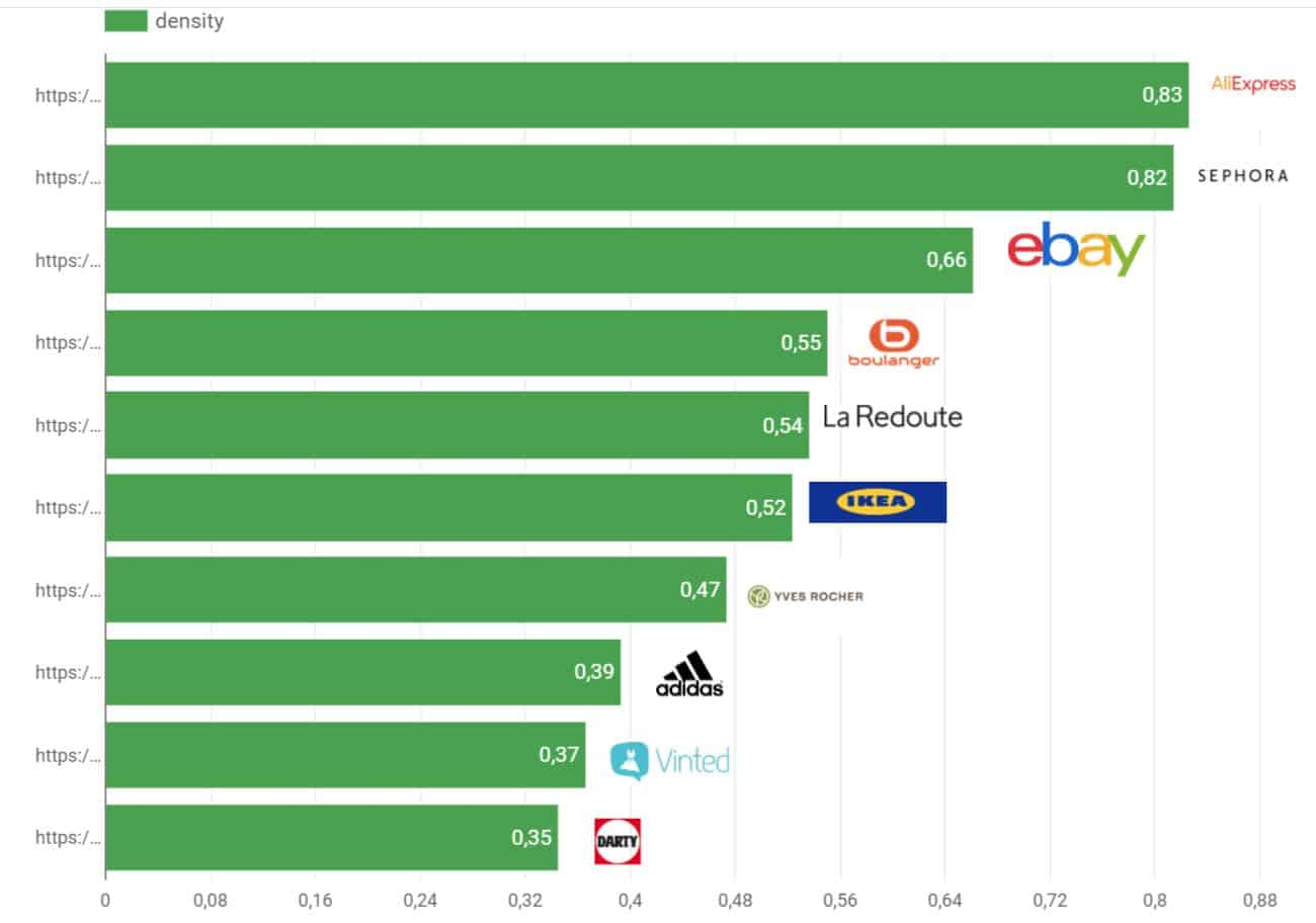 TOP 10 performance web E-commerce France 2018