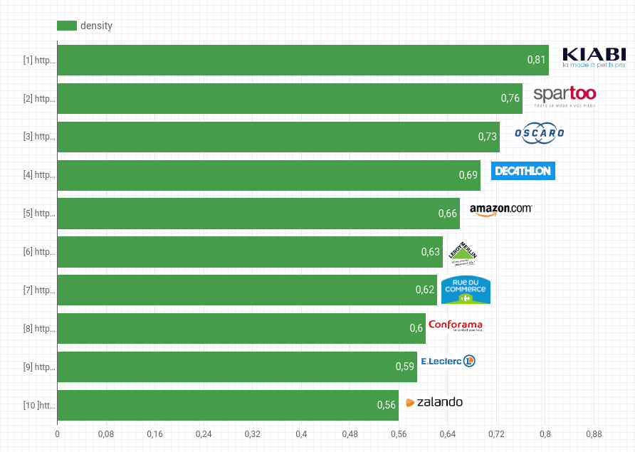 E-commerce : classement Top sites en performance