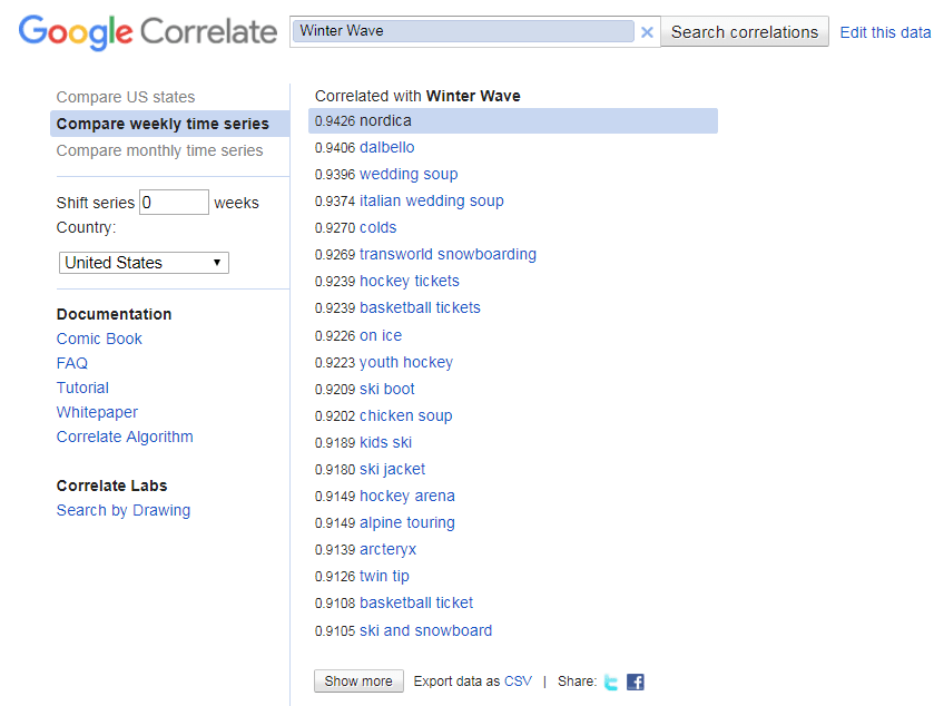 Google correlate shows search terms with similar patterns