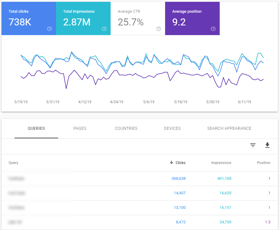 Performance report in Google Search Console shows interesting SEO data