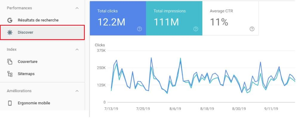 Google Discover report on search console